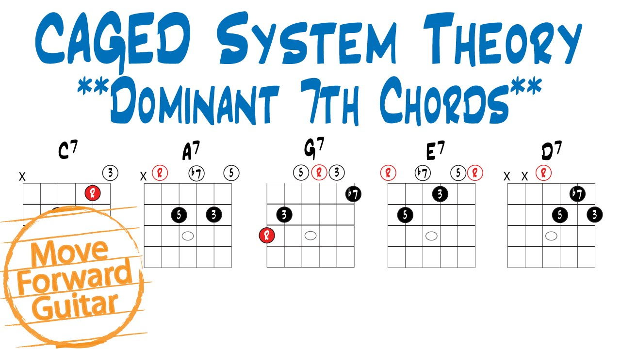 Caged Theory Dominant 7th Chords Youtube