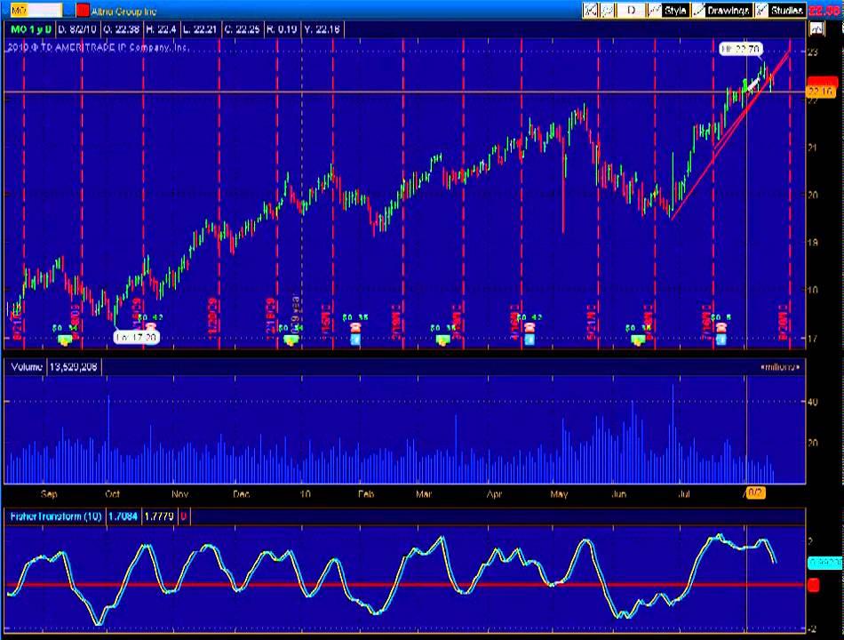 Seasonal stock trading strategy