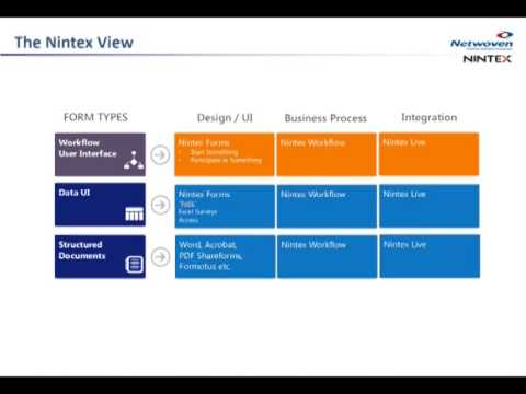 Webinar: How to develop your SharePoint forms strategy for Cloud and On Prem