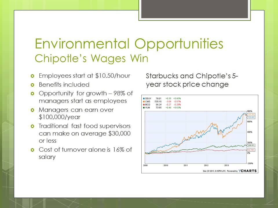 Chipotle A Case study - YouTube - chipotle swot