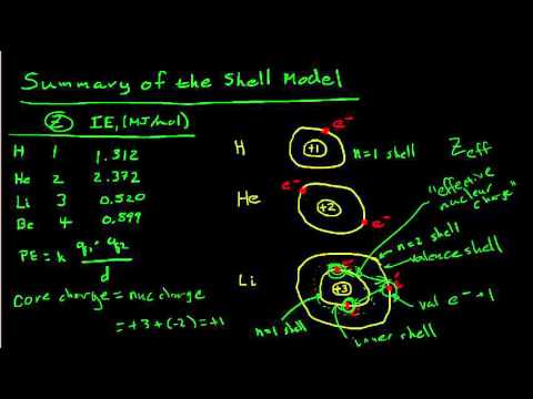 Review of the Initial Shell Model of the Atom