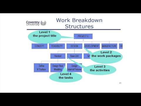 3.2 Work Breakdown Structures