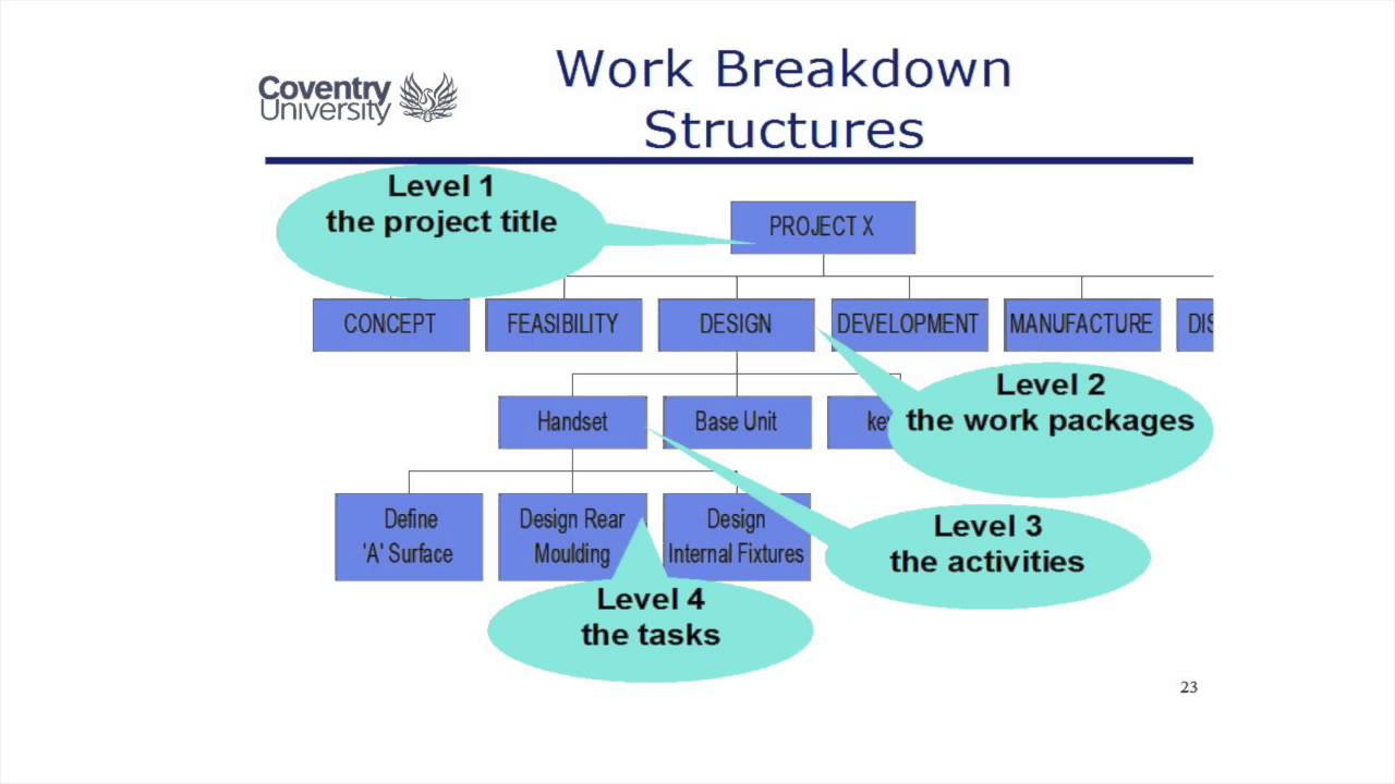 work breakdown structure opening a restaurant Your work breakdown structure is the hierarchical breakdown of all work required to complete your project visually, think of it as a branched structure in which the sub- tasks at a lower level consist of all the work needed to complete the higher level tasks it provides a view into the project which shows what work the project encompasses by.