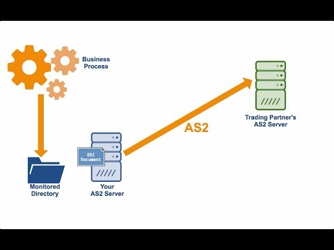 How To Set Up An Automated AS2 File Transfer - YouTube