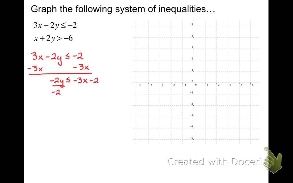 Graph Systems Of Linear Inequalities Standard Form Youtube
