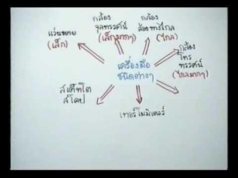 วีซีดีติวเข้มวิทยาศาสตร์ ม.1 เทอม 1