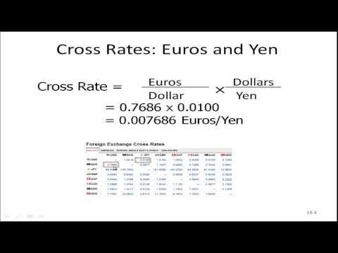 Foreign Exchange Rates - Cross Rates