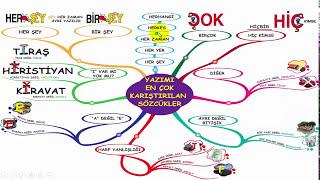 TYT Türkçe Tanıtımı - Yazımı Karıştırılan Sözcükler