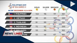Sports News:  Sea Games 2019 Medal Tally As Of  Dec. 10, 8:15pm  #chasingthedream #seagames2