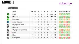 Soccerway League Tables