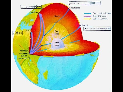 Interior of the Earth Physical Geography