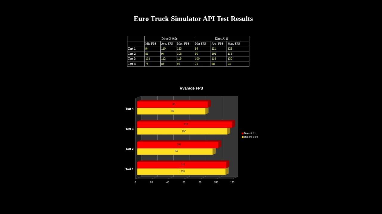 Euro Truck Simulator 2 (ETS2) DirectX 9 vs DirectX 11 Comparison