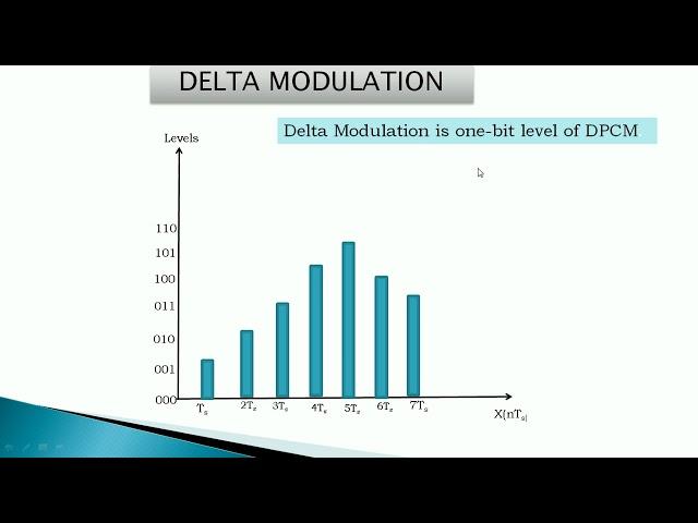 DPCM,ADPCM,DM,ADM and LPC by Jeneetha seelan