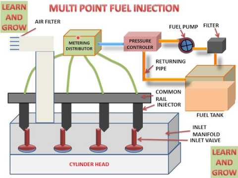 MULTI POINT FUEL INJECTION SYSTEM (UNDERSTAND EASILY)  हिन्दी ! LEARN AND GROW