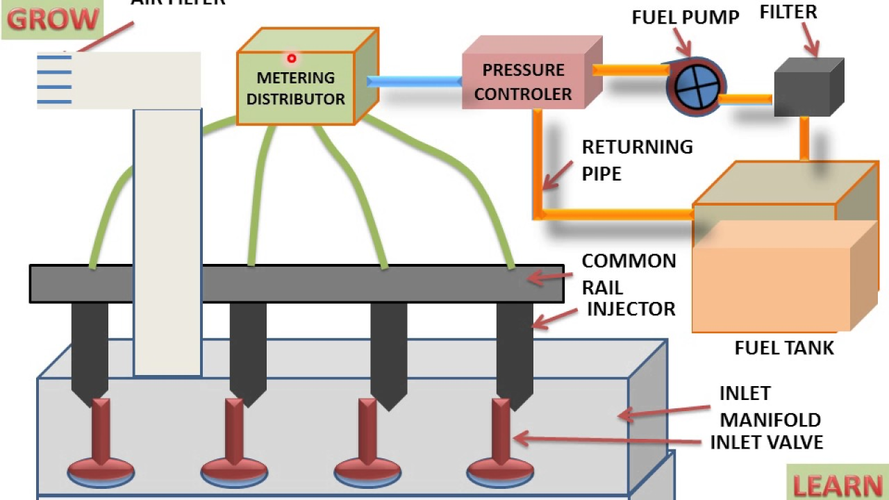medium resolution of multi point fuel injection system understand easily learn and grow