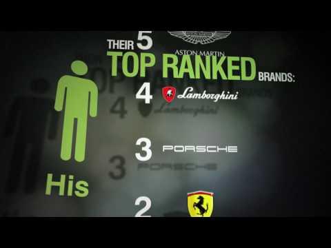 L2 Gen Y Prestige Brand Ranking