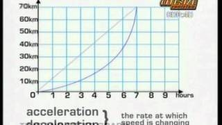 GCSE BBC Bitesize Higher Science - Forces and Motion