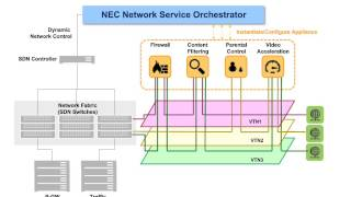 SDN and NFV Roundup of Trials and Deployments