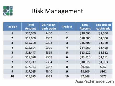Risk management in forex
