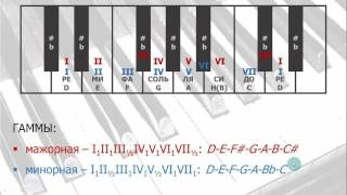 [+ENG SUBTITLES] Уроки музыки. Ноты, гаммы, трезвучия (Harmony 01. Notes, Scales, Triads)