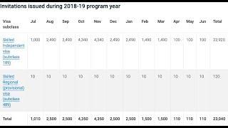 189 Visa Australia 2019 - Жүктеу