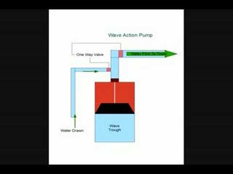 Wave action Water Condenser and Renewable Energy Power Source