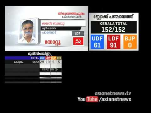 Losers in Kerala Local Body Election : Kerala Local Body Election Result 2015