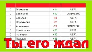 Рейтинг футбольных сборных ФИФА, после ЧМ 2018. Рекордный прыжок сборной России.