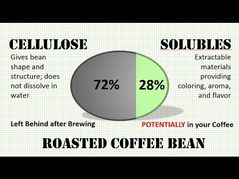 Using Science to Brew a Better Cup of Coffee in 2 Steps