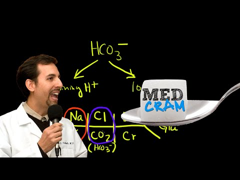 Medical Acid Base and ABGs Explained Clearly by MedCramcom  2 of 8