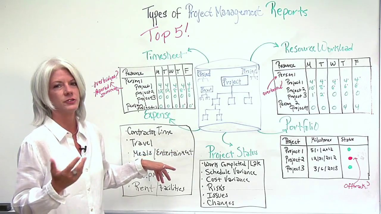 Top 5 Types of Project Management Reports YouTube – Project Management Report