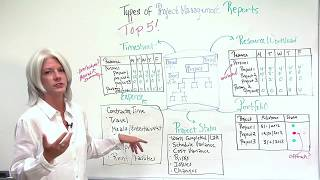 Top 5 Types of Project Management Reports thumbnail