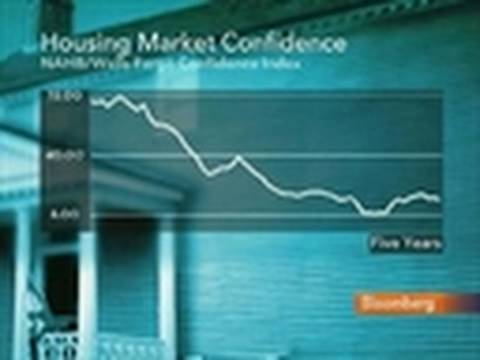 U.S. Homebuilder Confidence Unexpectedly Decreases: Video