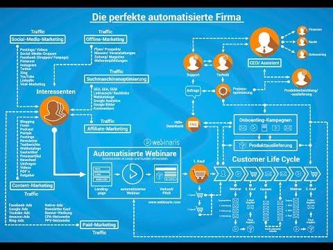 Die perfekte automatisierte digitale Firma (1:1 Umsetzungsplan)