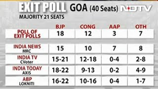 Goa Elections 2017: BJP Will Retain The State, Say 3 Exit Polls