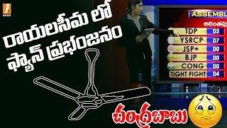 రాయలసీమ లో ఫ్యాన్ ప్రభంజనం    Rayalaseema Exit Polls Survey Result   I News Exit Polls Survey thumbnail
