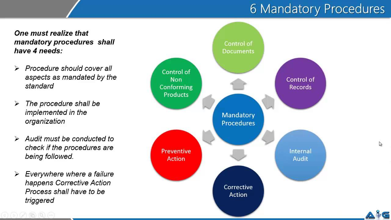 Video On Iso 9001 Six Mandatory Procedures By Advance