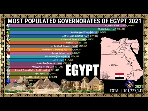 Most Populated Governorates of Egypt   2021