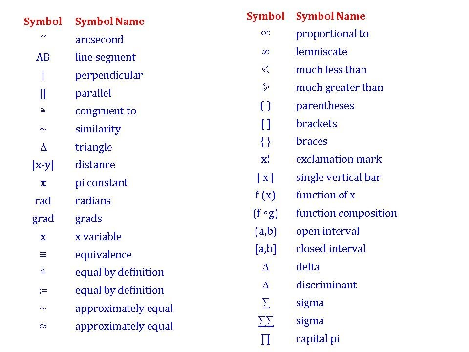 all mathematical symbols name list youtube
