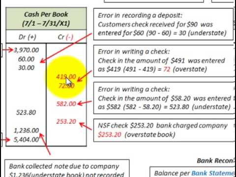 Bank Reconciliation Statement (Correcting Check Errors, NSF Checks