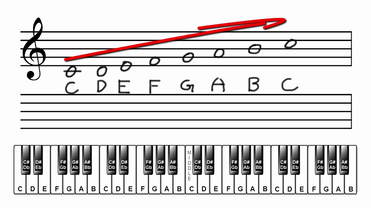 Lesson 11: Notating (writing) the C, F, & G Major Scales