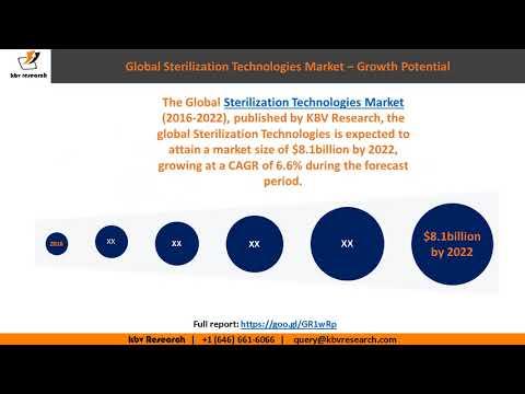 Global Sterilization Technologies Market Growth