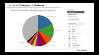 How To Build a Dropship Ecommerce Website