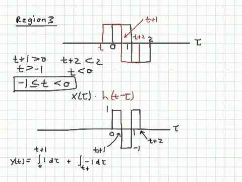 Continuous time convolution example: Barker sequence