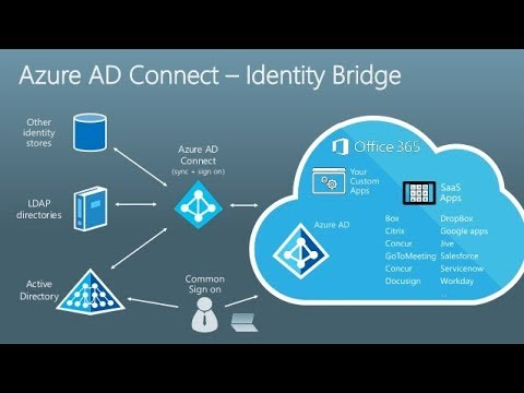 How to Sync AD on premise to Microsoft Azure AD (Cloud) - YouTube