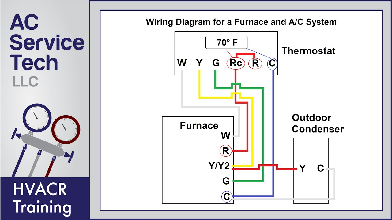 Thermostat Wiring to a Furnace and AC Unit! Color Code, How it Works,  Diagram! - YouTube | Hvac Control Wiring Schematics |  | YouTube