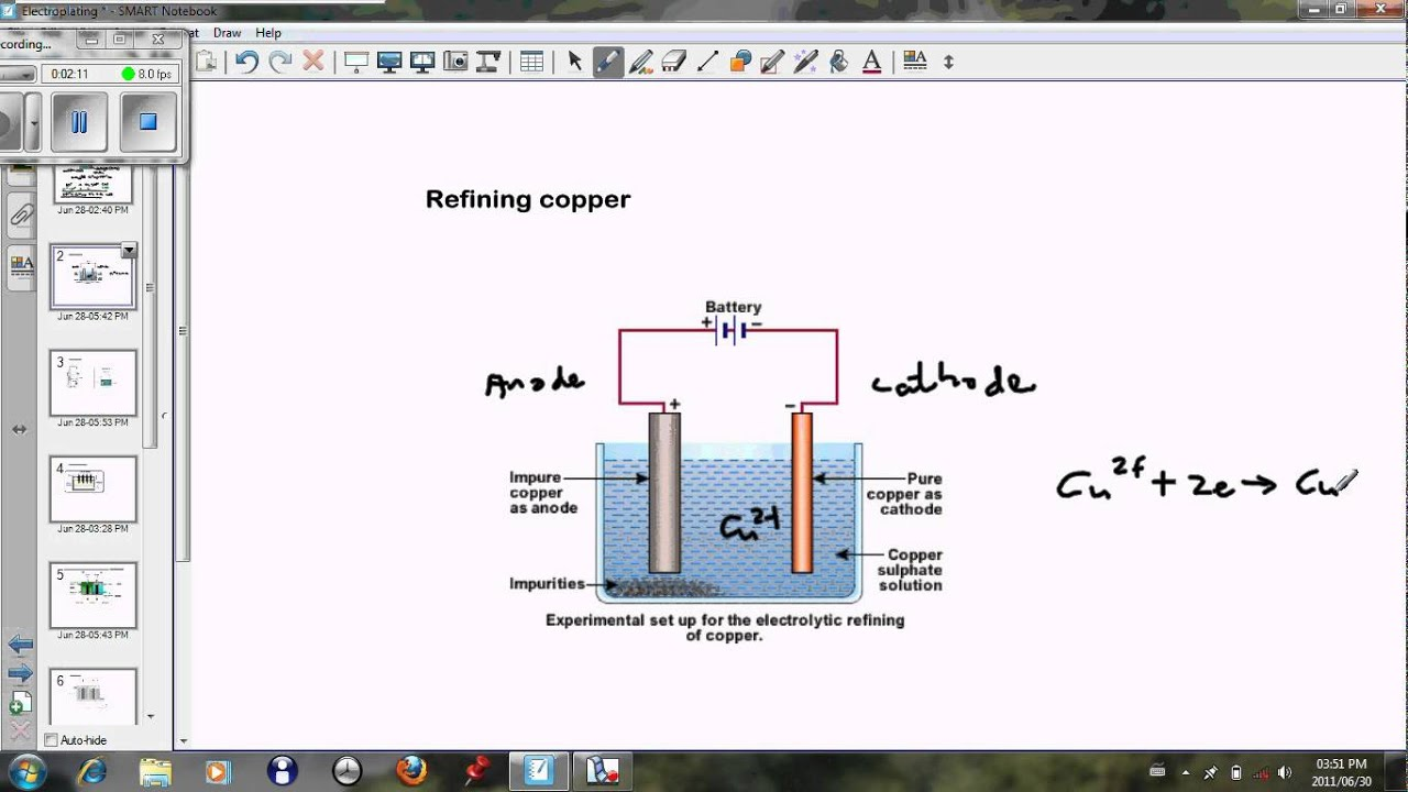 electrolysis 2 (Refining copper and electroplating)