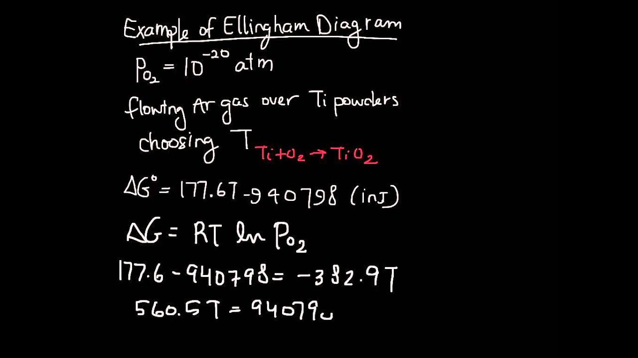 Ellingham diagram example youtube ccuart Gallery