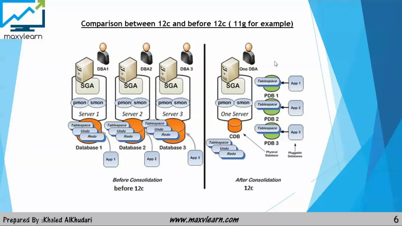 Oracle 12c architecture youtube oracle 12c architecture pooptronica Choice Image