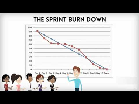How To Use The Sprint Burndown
